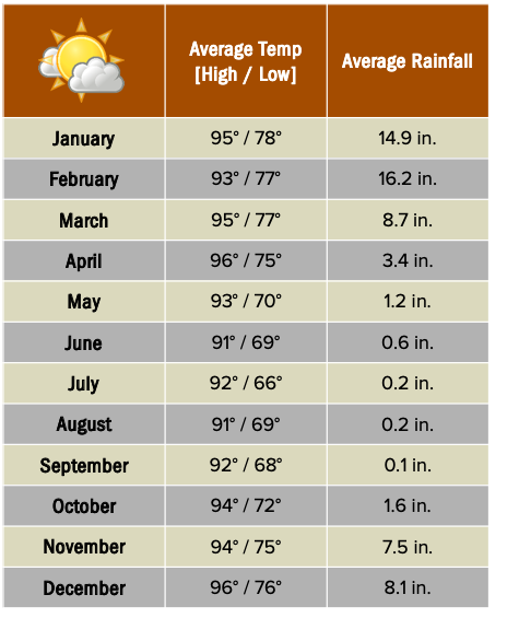 Anajajvy weather chart.