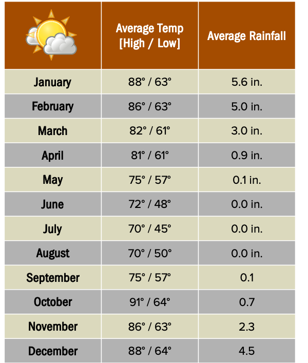 Linyanti Reserve weather chart