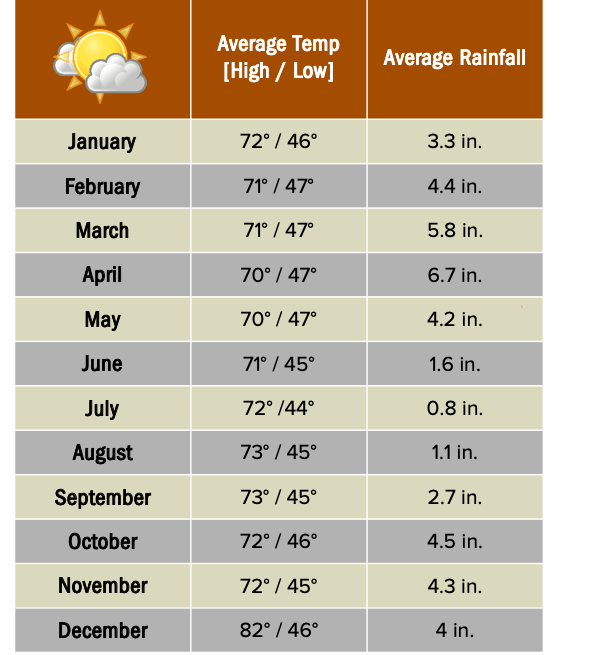 Quito weather chart