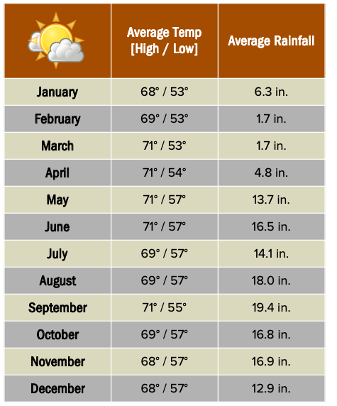 Monteverde weather chart.