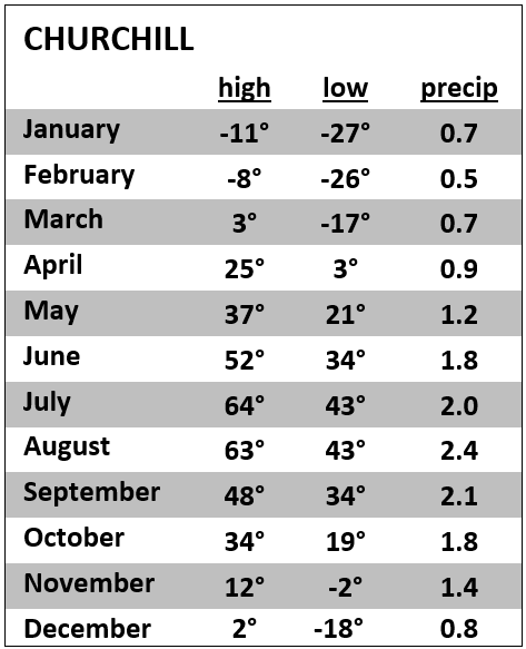 Churchill Weather by Month, Average High and Low Temperatures and Precipitation