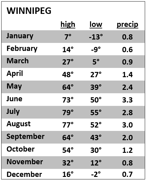 Winnipeg Weather by Month, Average High and Low Temperatures and Precipitation