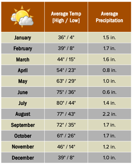 Bryce Canyon weather chart.